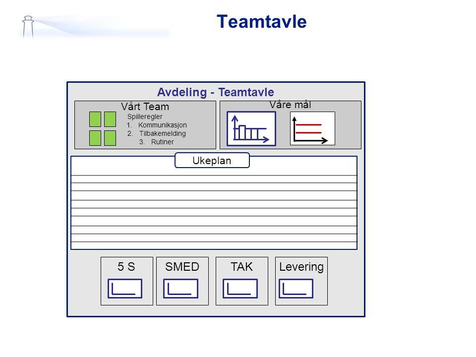 Teamtavle Avdeling - Teamtavle SMED 5 S Levering TAK Vårt Team