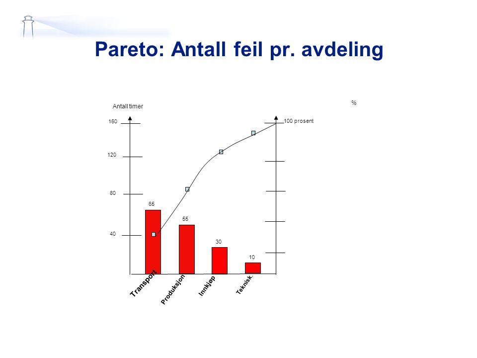 Pareto: Antall feil pr. avdeling