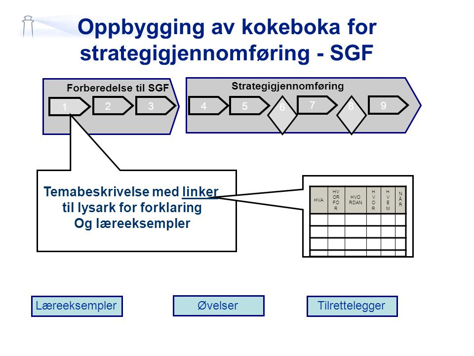 Oppbygging av kokeboka for strategigjennomføring - SGF