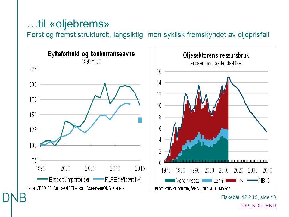 …til «oljebrems» Først og fremst strukturelt, langsiktig, men syklisk fremskyndet av oljeprisfall