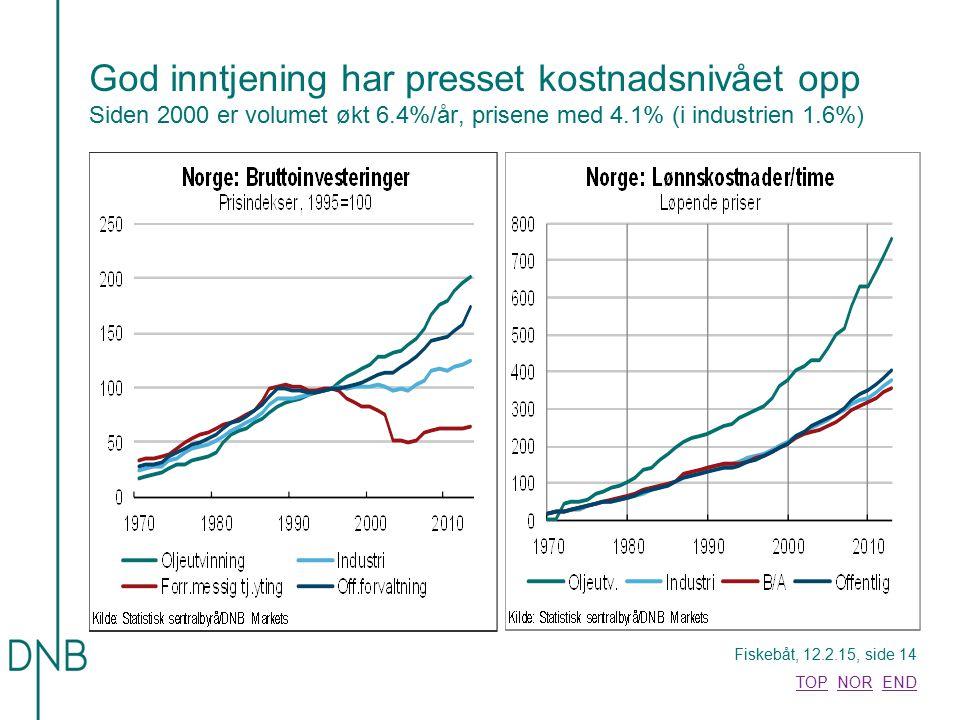 God inntjening har presset kostnadsnivået opp Siden 2000 er volumet økt 6.4%/år, prisene med 4.1% (i industrien 1.6%)