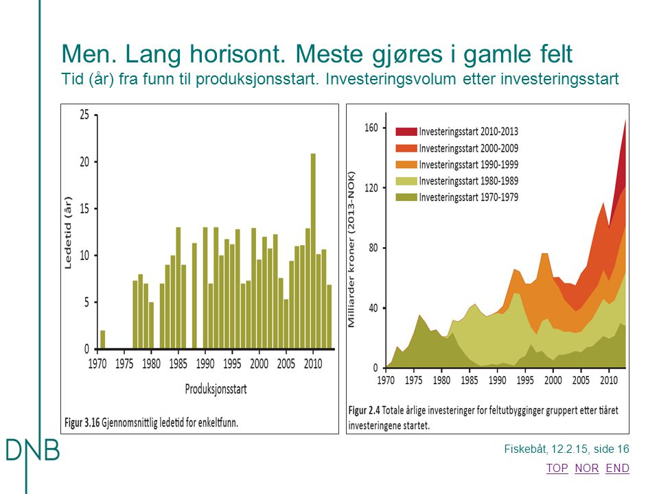 Men. Lang horisont. Meste gjøres i gamle felt Tid (år) fra funn til produksjonsstart.