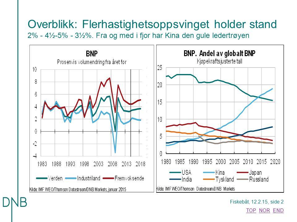 Overblikk: Flerhastighetsoppsvinget holder stand 2% - 4½-5% - 3½%