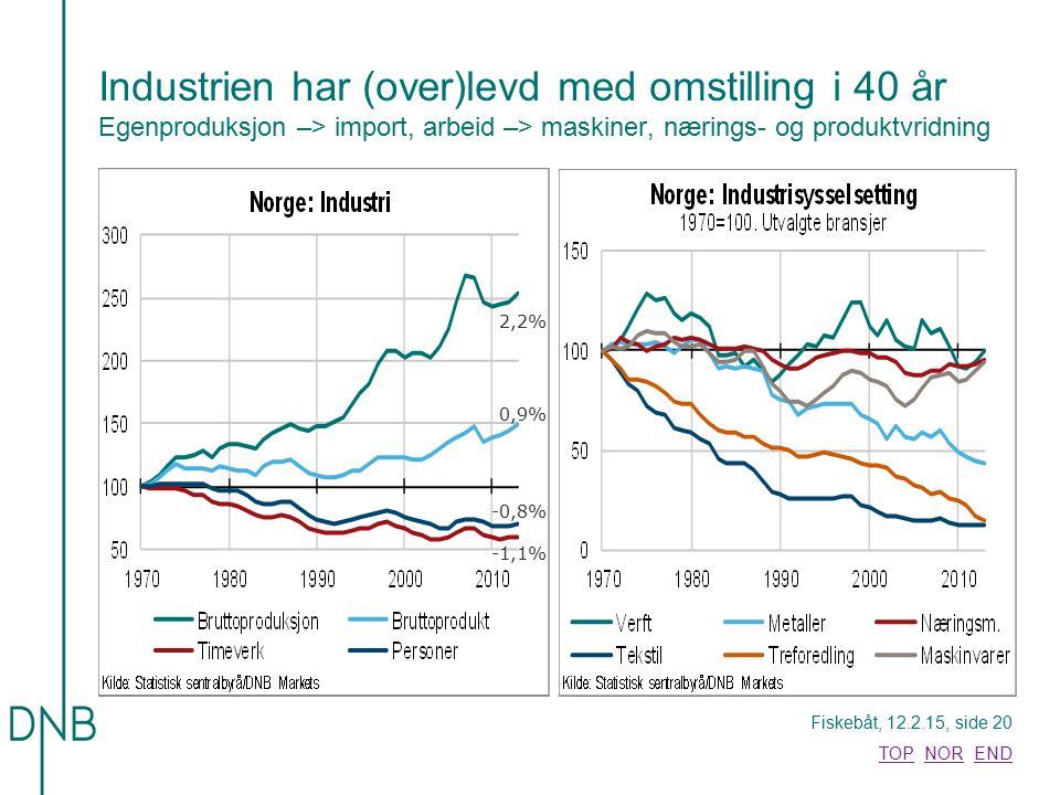 Industrien har (over)levd med omstilling i 40 år Egenproduksjon –> import, arbeid –> maskiner, nærings- og produktvridning