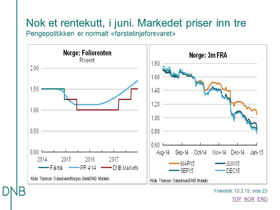 Nok et rentekutt, i juni. Markedet priser inn tre Pengepolitikken er normalt «førstelinjeforsvaret»