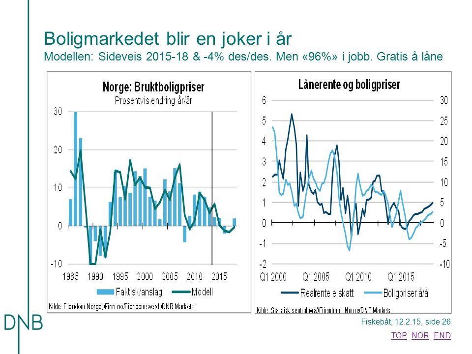 Boligmarkedet blir en joker i år Modellen: Sideveis 2015-18 & -4% des/des.