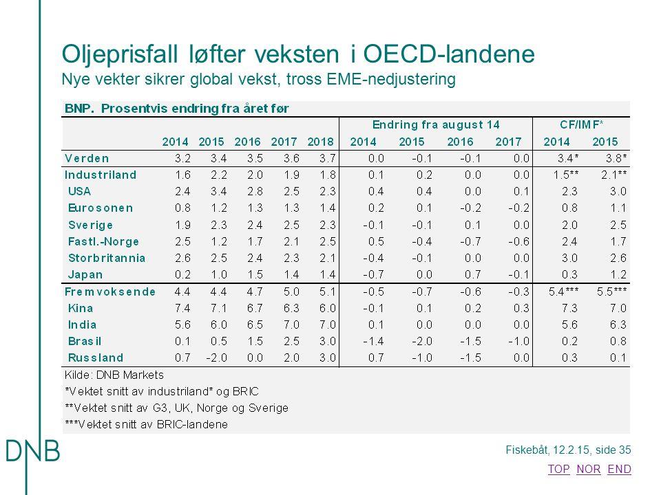 Oljeprisfall løfter veksten i OECD-landene Nye vekter sikrer global vekst, tross EME-nedjustering