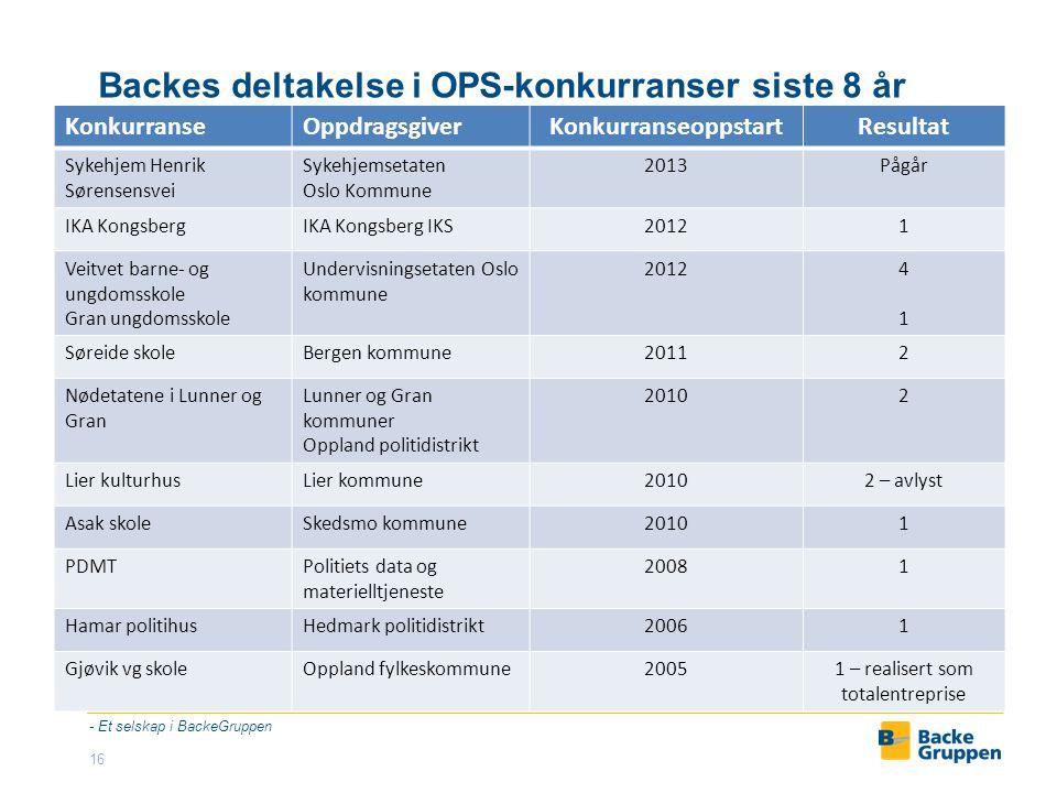 Backes deltakelse i OPS-konkurranser siste 8 år