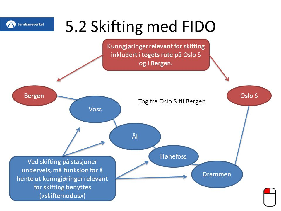 5.2 Skifting med FIDO Kunngjøringer relevant for skifting inkludert i togets rute på Oslo S og i Bergen.