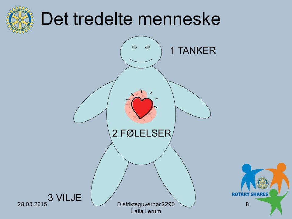 Det tredelte menneske 1 TANKER 2 FØLELSER 3 VILJE 08.04.2017