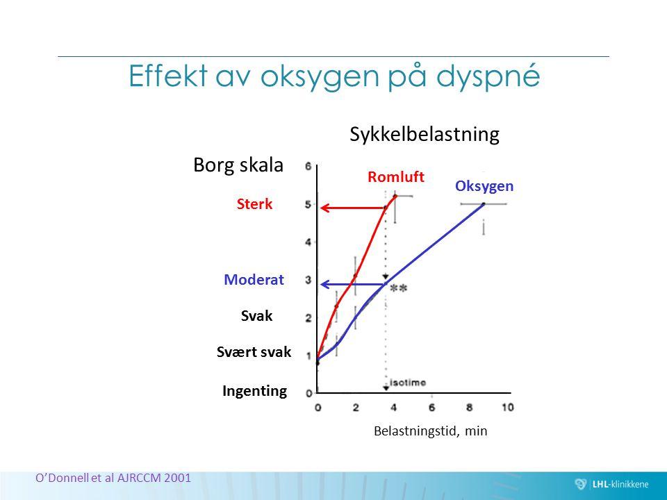Effekt av oksygen på dyspné