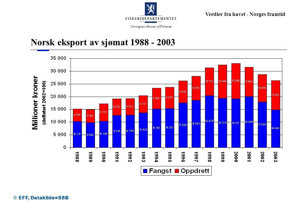 Norsk eksport av sjømat 1988 - 2003