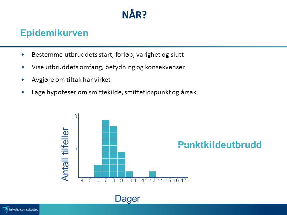NÅR Epidemikurven Punktkildeutbrudd Antall tilfeller Dager