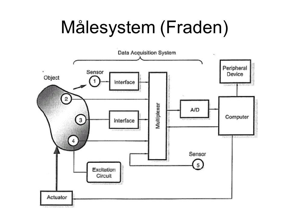 Målesystem (Fraden)