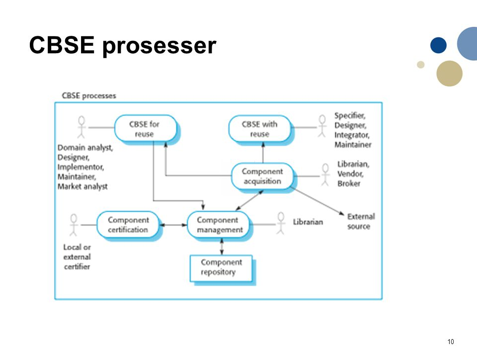 CBSE prosesser CBSE processes are software processes that support component-based software engineering.