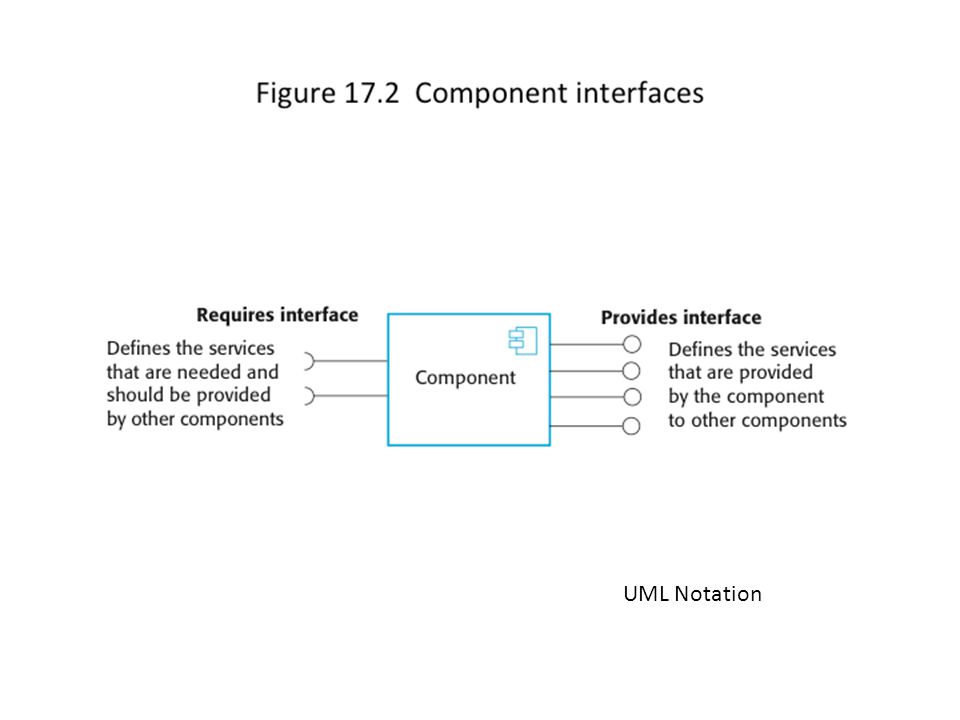 UML Notation Component interfaces Provides interface