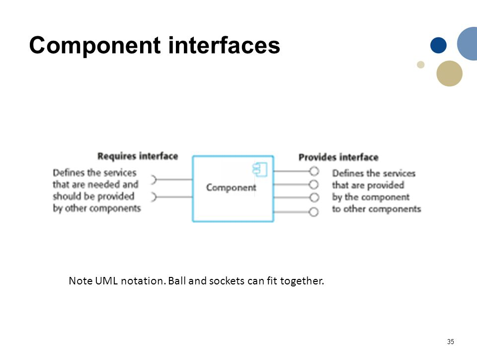 Component interfaces Note UML notation. Ball and sockets can fit together.