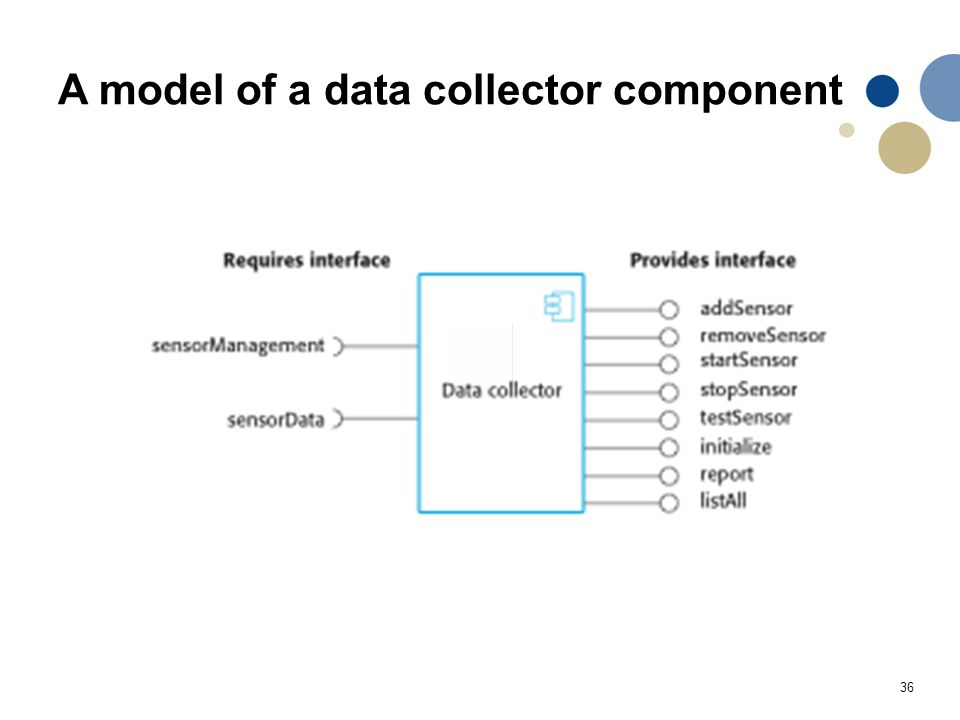 A model of a data collector component