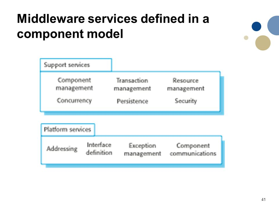 Middleware services defined in a component model