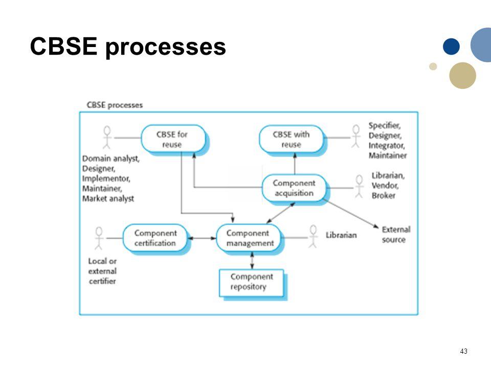 CBSE processes