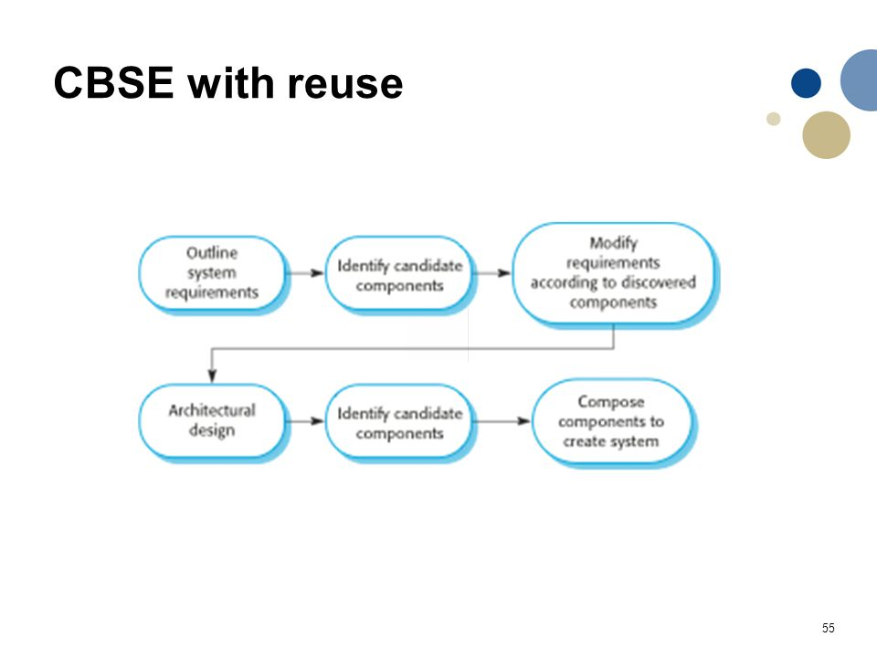 CBSE with reuse