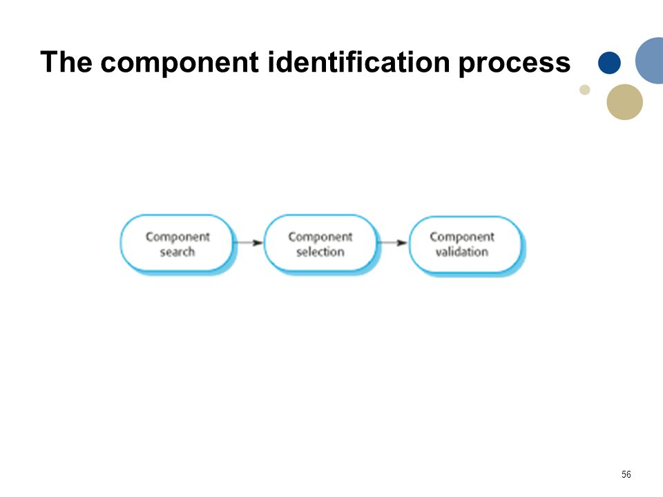 The component identification process