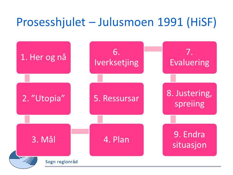Prosesshjulet – Julusmoen 1991 (HiSF)