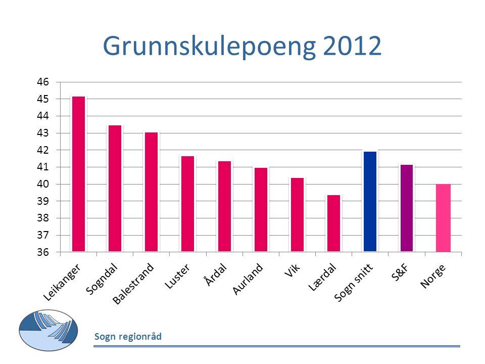 Grunnskulepoeng 2012 Sogn regionråd
