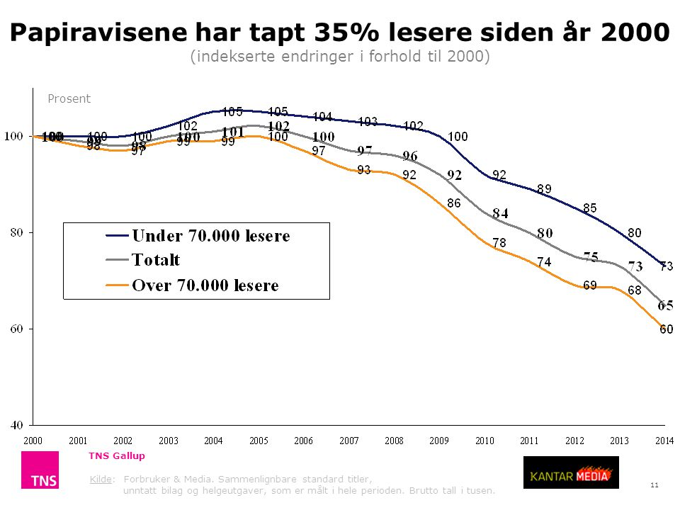 Papiravisene har tapt 35% lesere siden år 2000 (indekserte endringer i forhold til 2000)