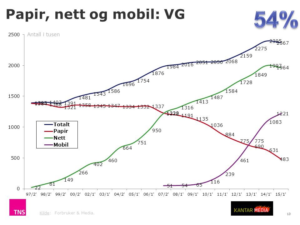 54% Papir, nett og mobil: VG Antall i tusen