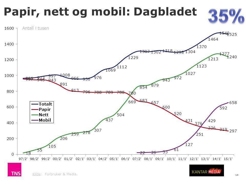 35% Papir, nett og mobil: Dagbladet Antall i tusen