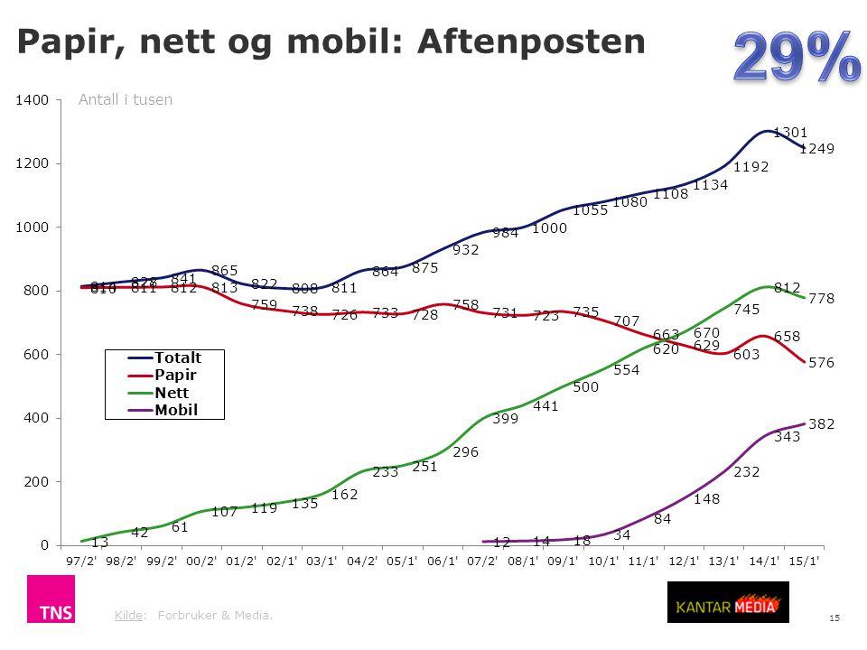 29% Papir, nett og mobil: Aftenposten Antall i tusen