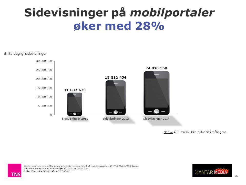 Sidevisninger på mobilportaler øker med 28%