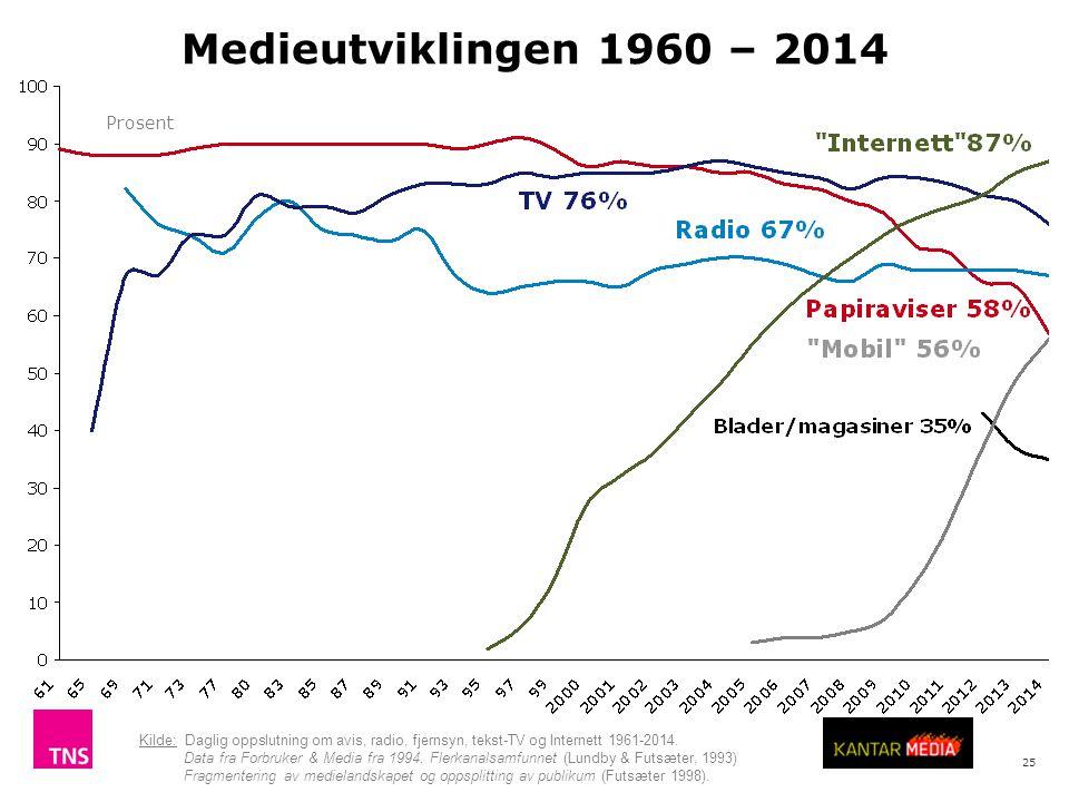 Medieutviklingen 1960 – 2014 Prosent