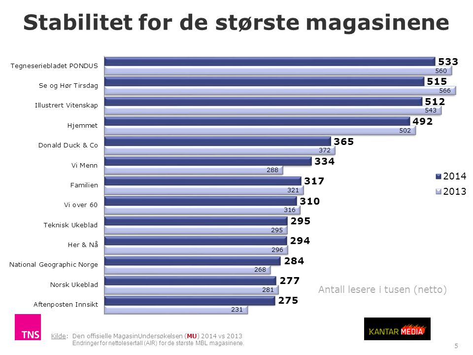 Stabilitet for de største magasinene