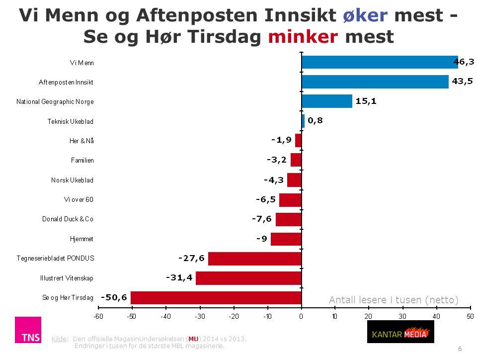 Vi Menn og Aftenposten Innsikt øker mest -