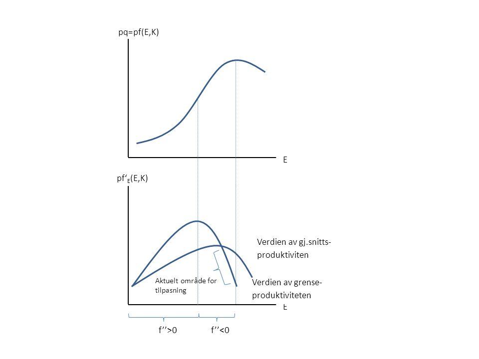 Verdien av grense- produktiviteten Verdien av gj.snitts- produktiviten