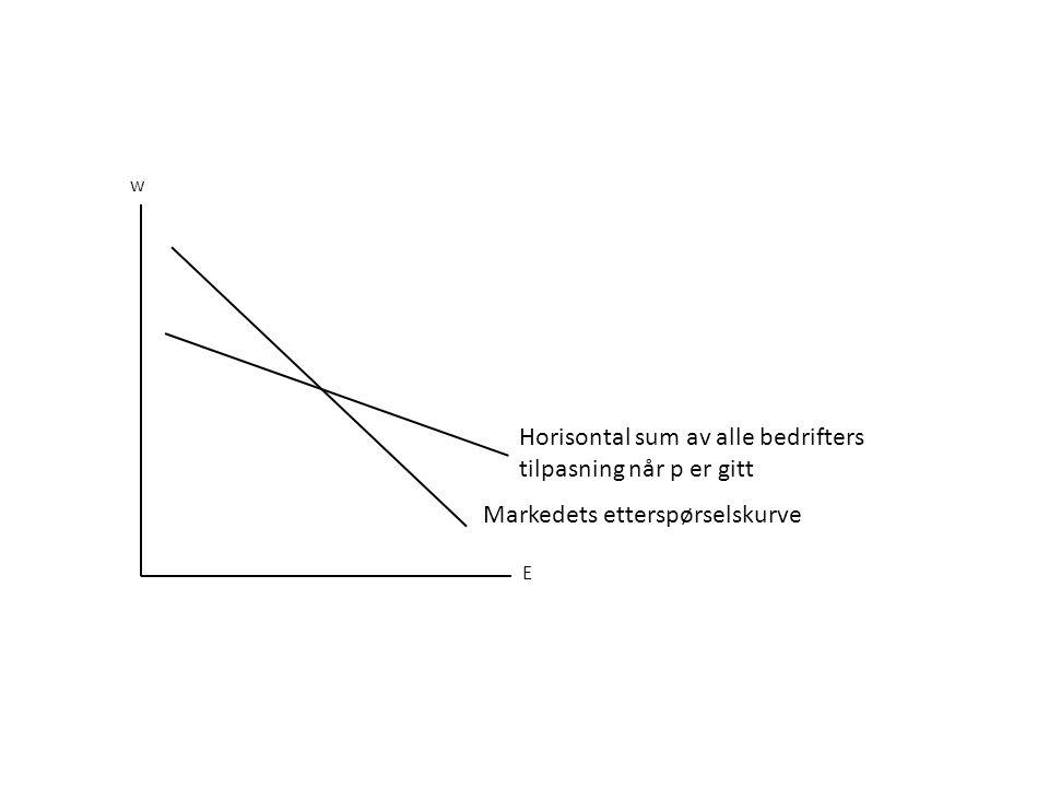 Horisontal sum av alle bedrifters tilpasning når p er gitt