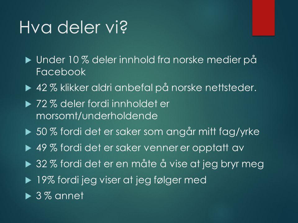Hva deler vi Under 10 % deler innhold fra norske medier på Facebook