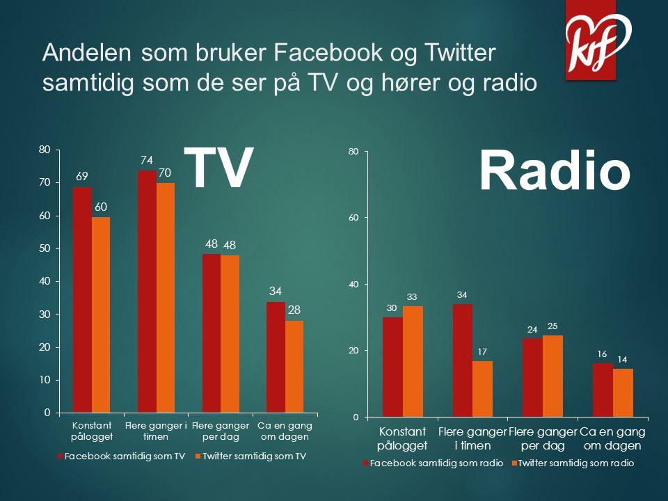 Andelen som bruker Facebook og Twitter samtidig som de ser på TV og hører og radio