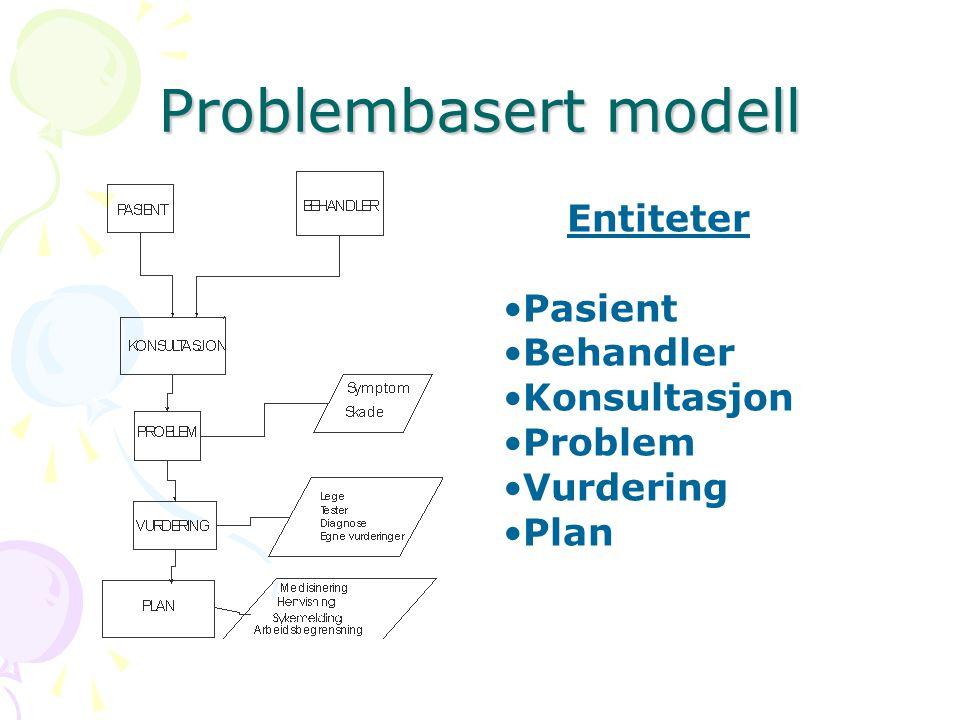 Problembasert modell Entiteter Pasient Behandler Konsultasjon Problem