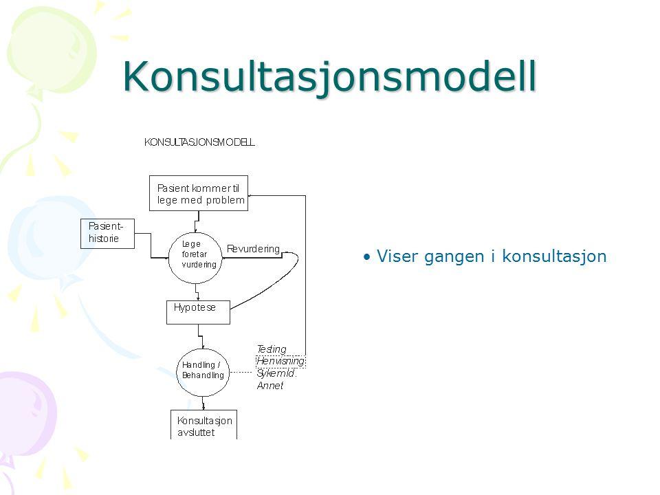 Konsultasjonsmodell Viser gangen i konsultasjon