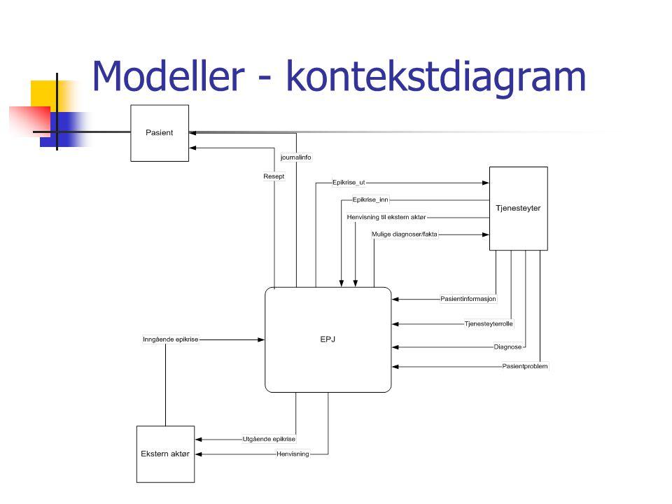 Modeller - kontekstdiagram