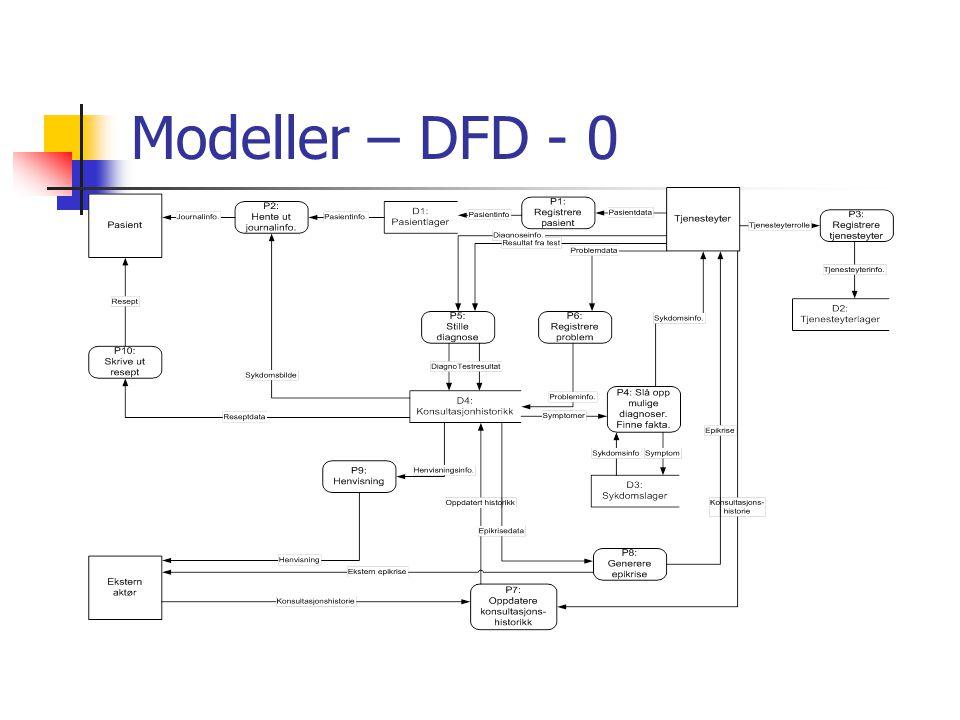 Modeller – DFD - 0