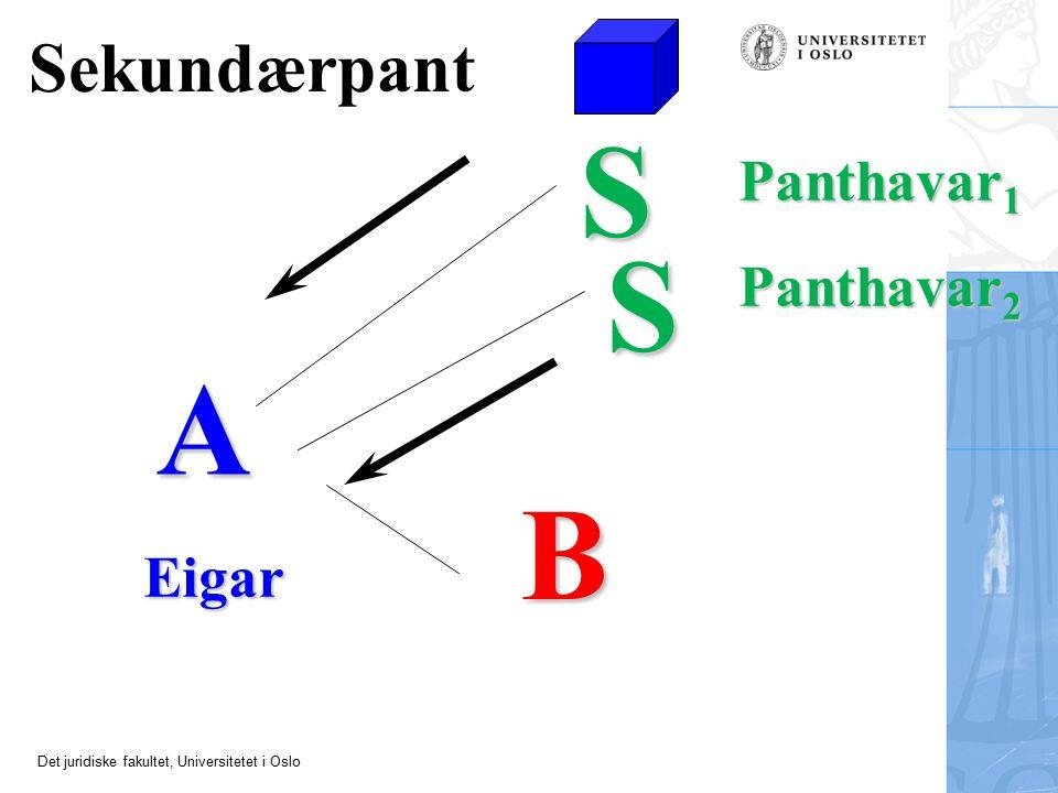 Sekundærpant S Panthavar1 S Panthavar2 A B Eigar