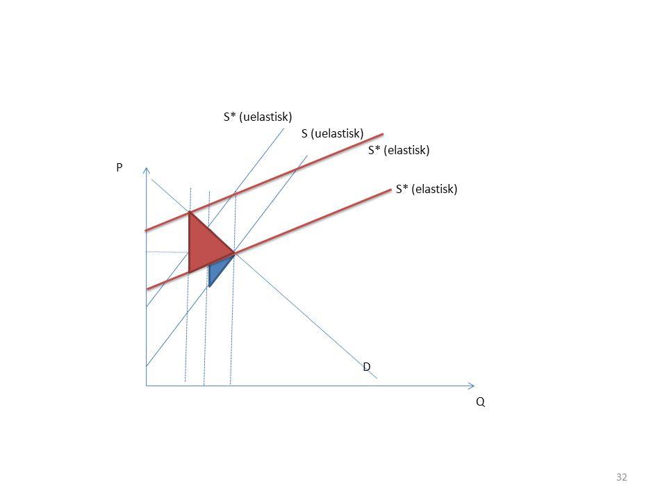 S* (uelastisk) S (uelastisk) S* (elastisk) P S* (elastisk) D Q
