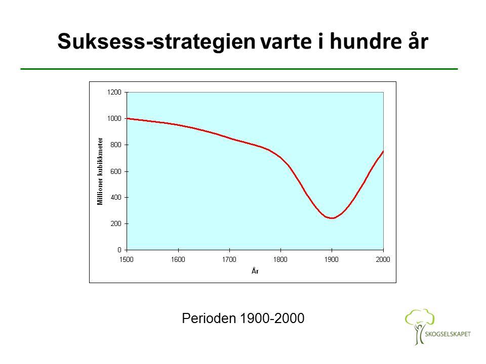 Suksess-strategien varte i hundre år