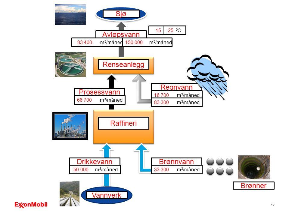 Sjø Avløpsvann Renseanlegg Regnvann Prosessvann Raffineri Drikkevann