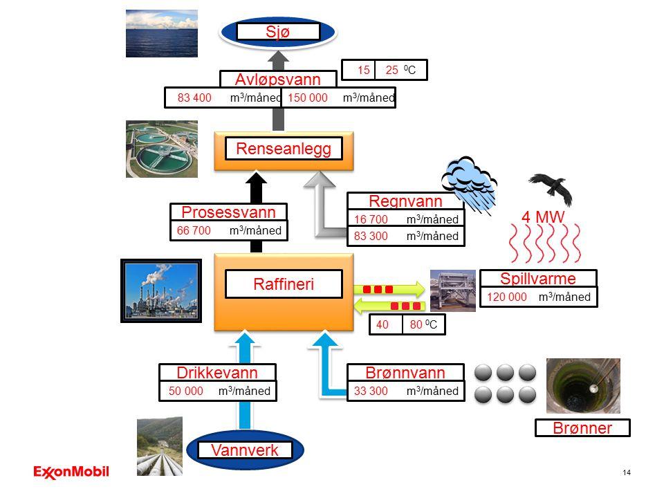 Sjø Avløpsvann Renseanlegg Regnvann Prosessvann 4 MW Raffineri