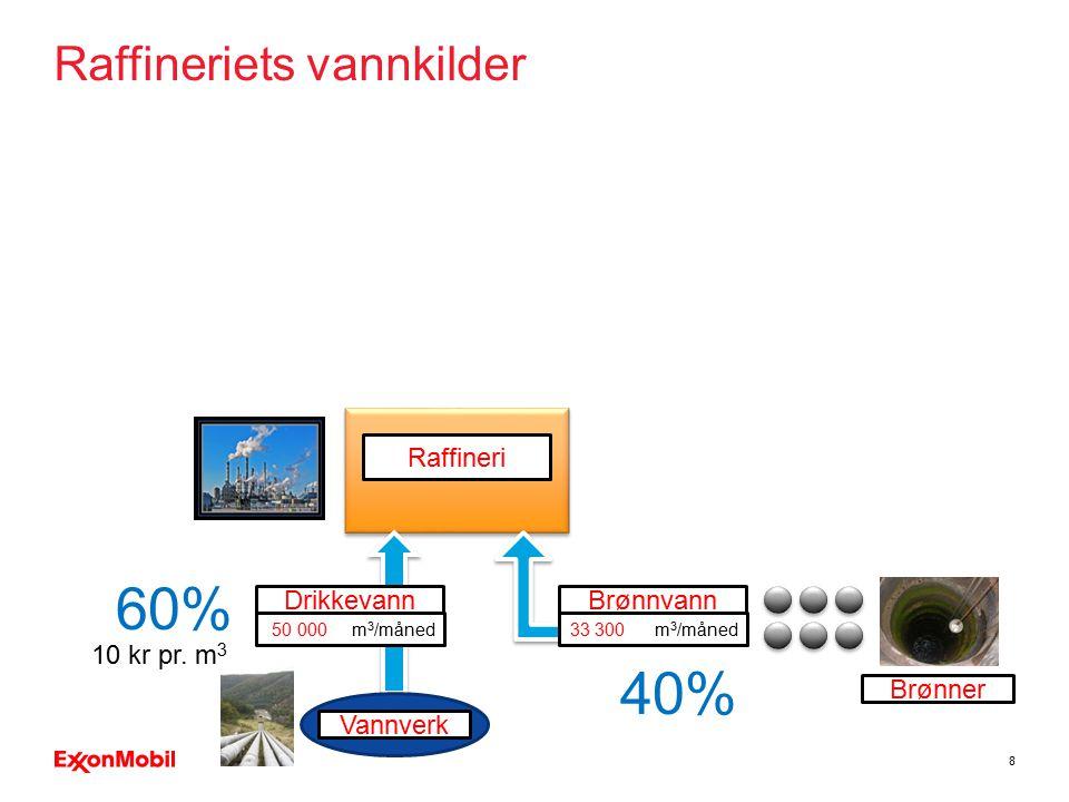 Raffineriets vannkilder